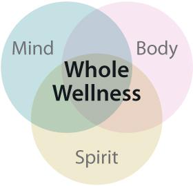 Wellnessmindbodyspirit.jpg