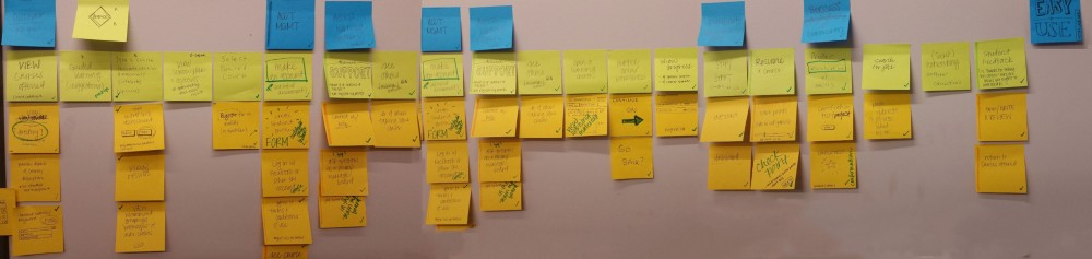 TechEase User Story mapping