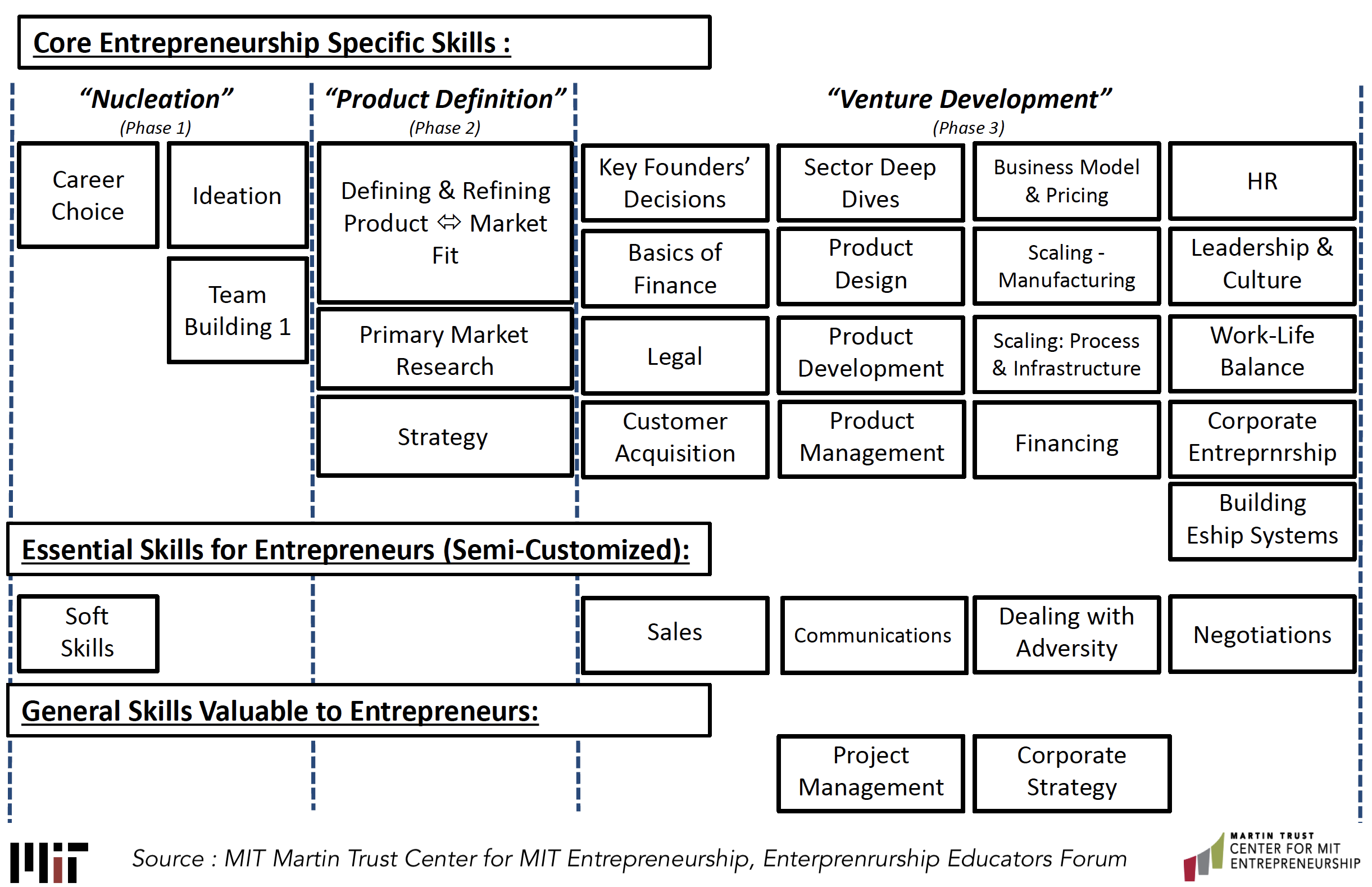Core Entrepreneurship Specific Skills, EEF