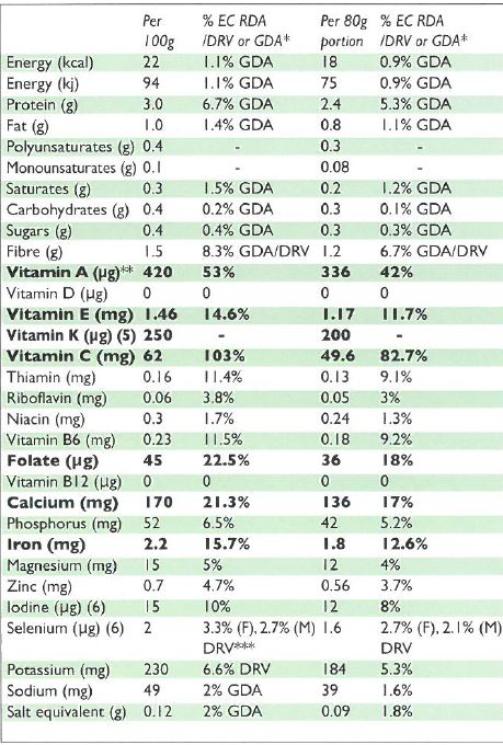 Nutritional composition of watercress.JPG