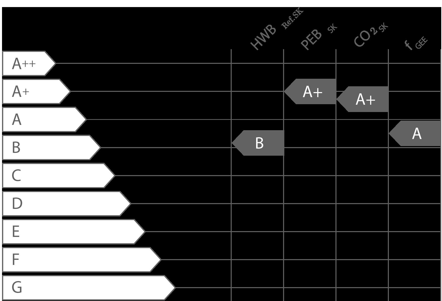 Energieeffizienz gemäß Energieausweis