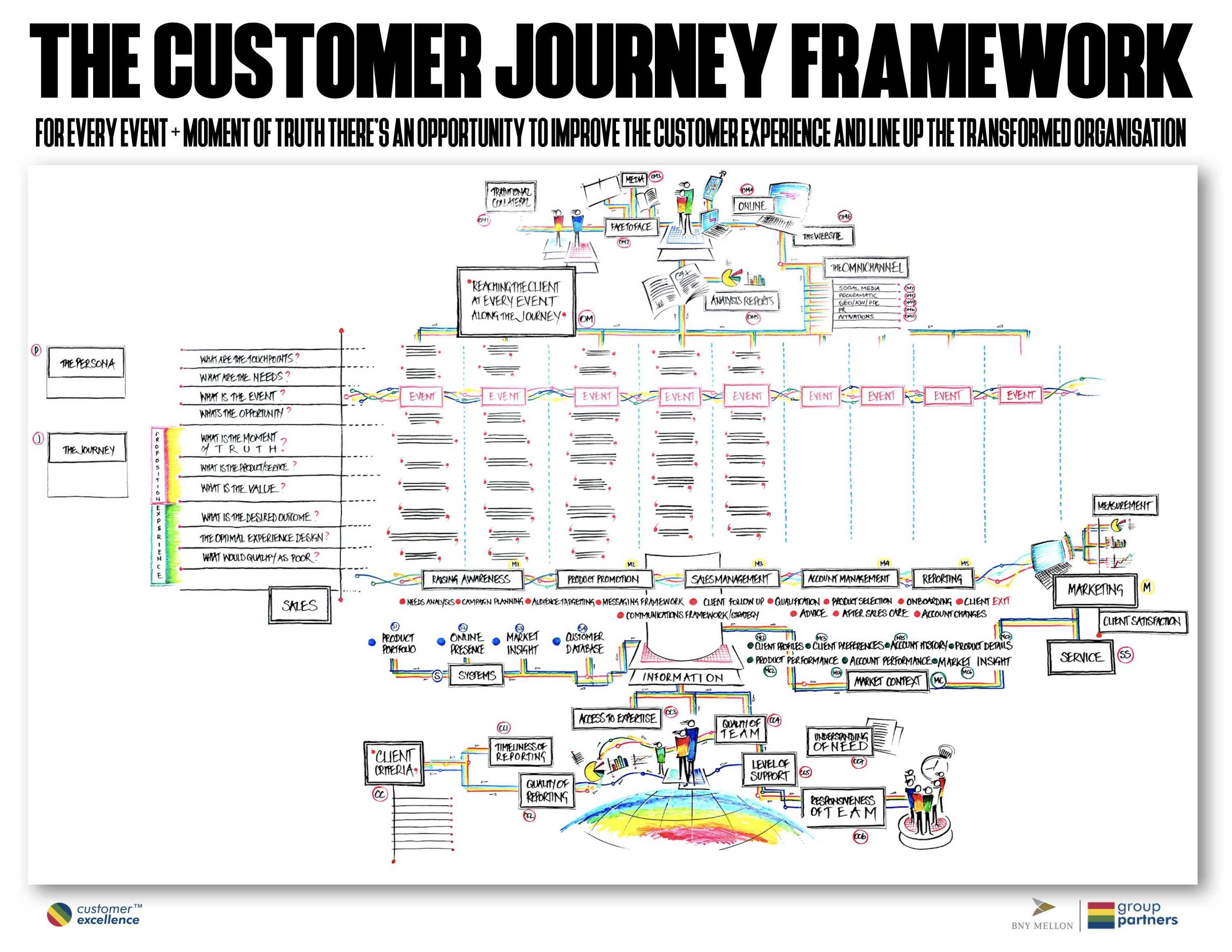 CUSTOMER JOURNEY FRAMEWORK.jpg
