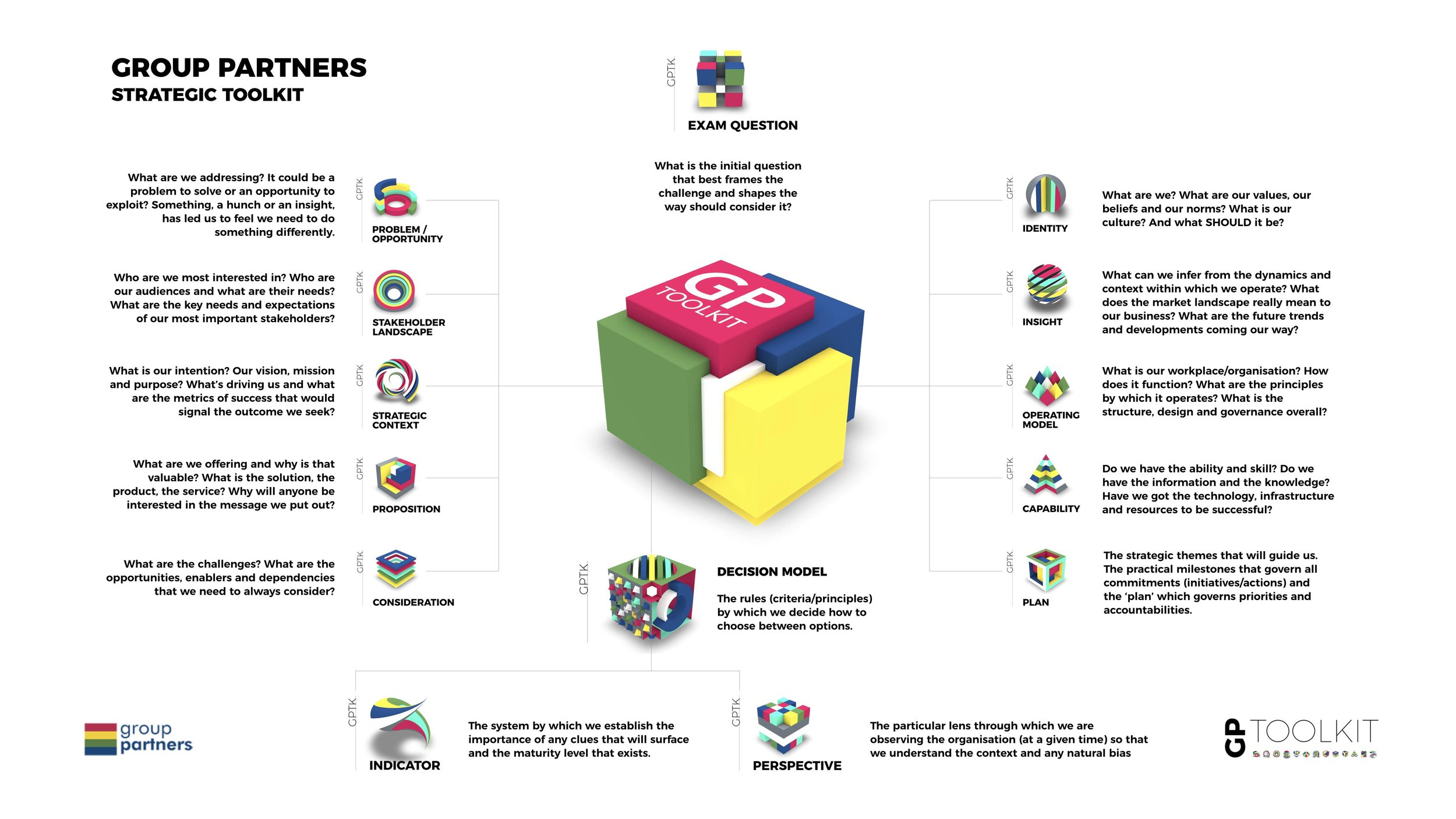 The Group Partners Strategic Toolkit.jpg