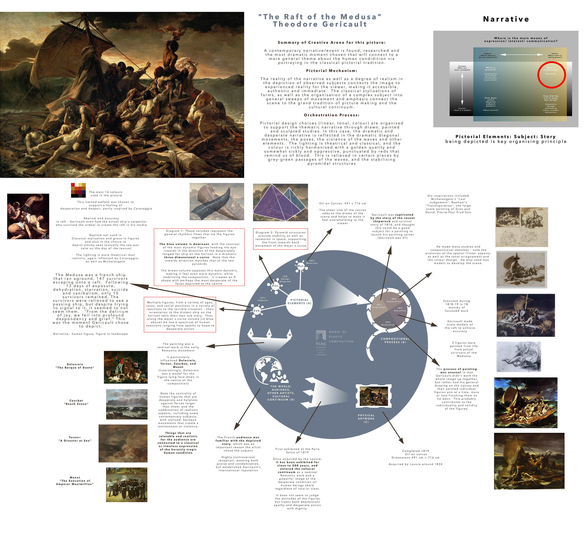 """An analysis of Gericault's """"The Raft of the Medusa"""" using the Model of Plastic composition , attempting to articulate the Creative Arena used by Gericault that you could try for yourself (or some variation of).  Click image to download full file"""