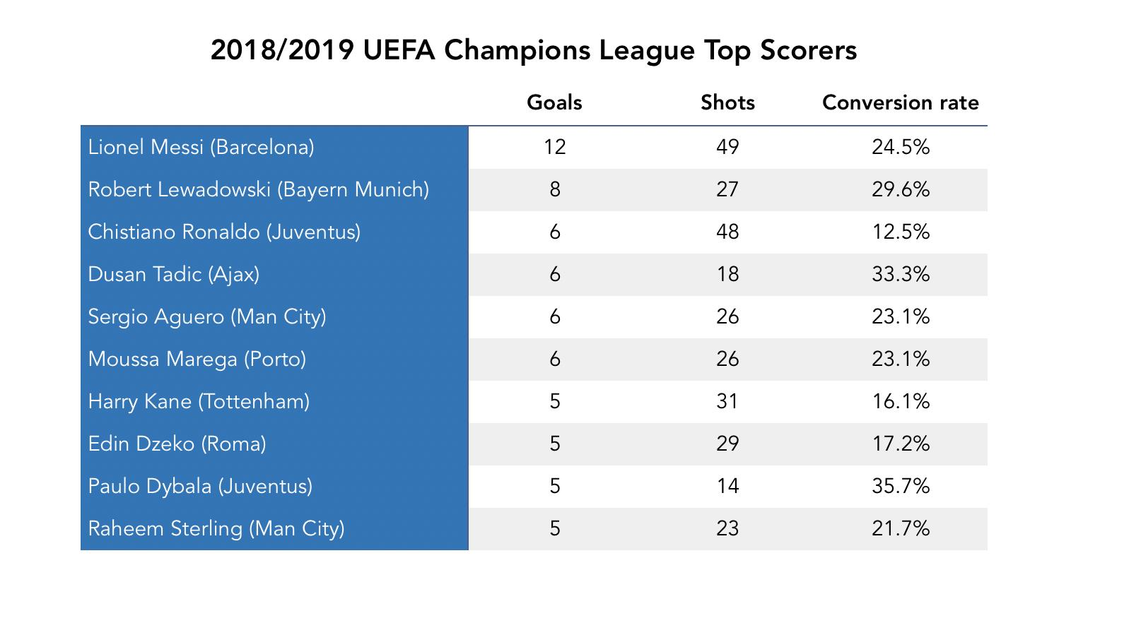 Top Scorers Champions League.png