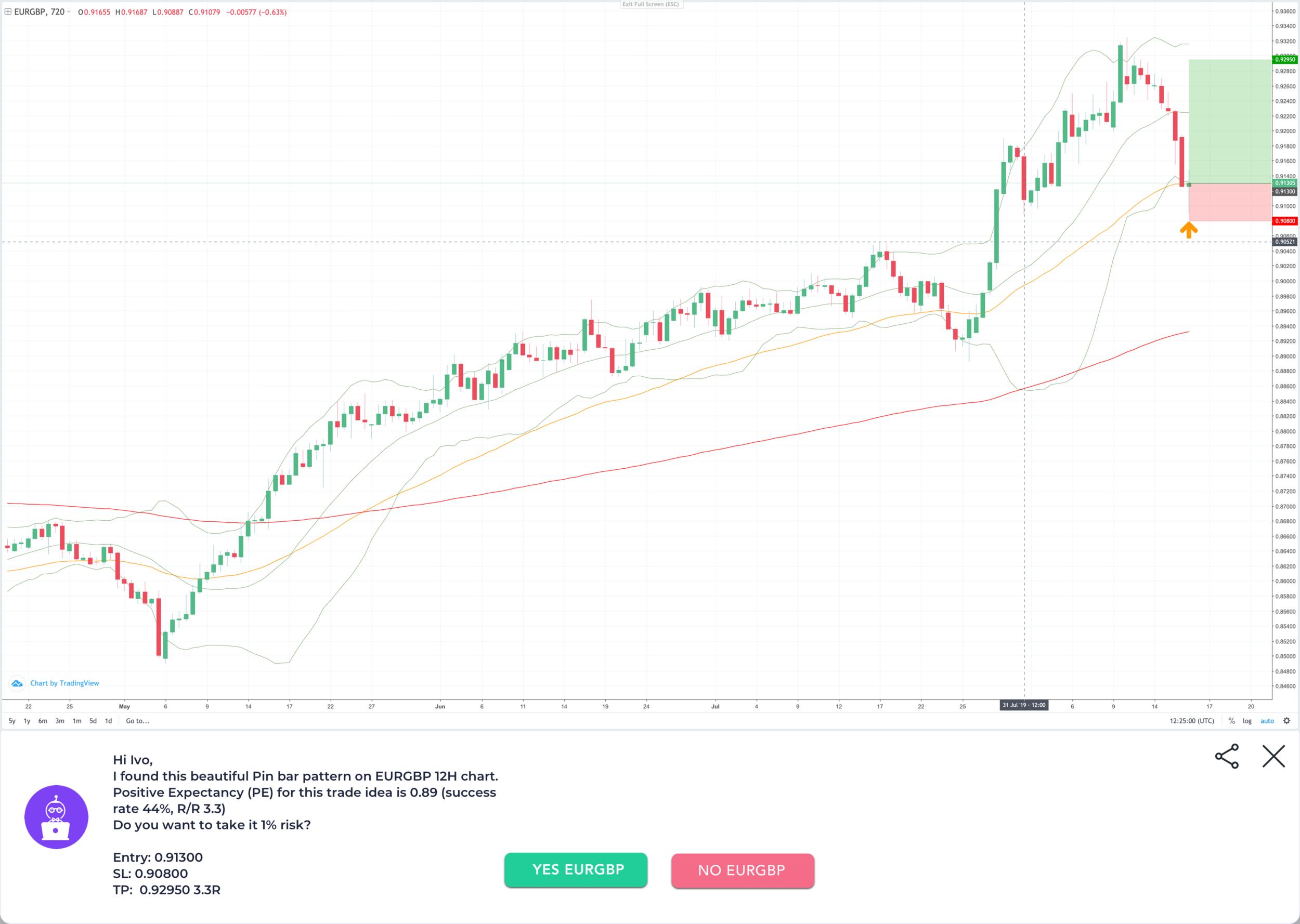 Get transparent trading signals