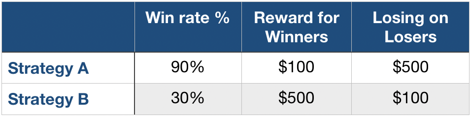 What is good strategy win rate.png