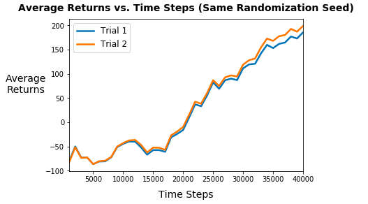 Two learning curves from different trials using the same randomization seed.