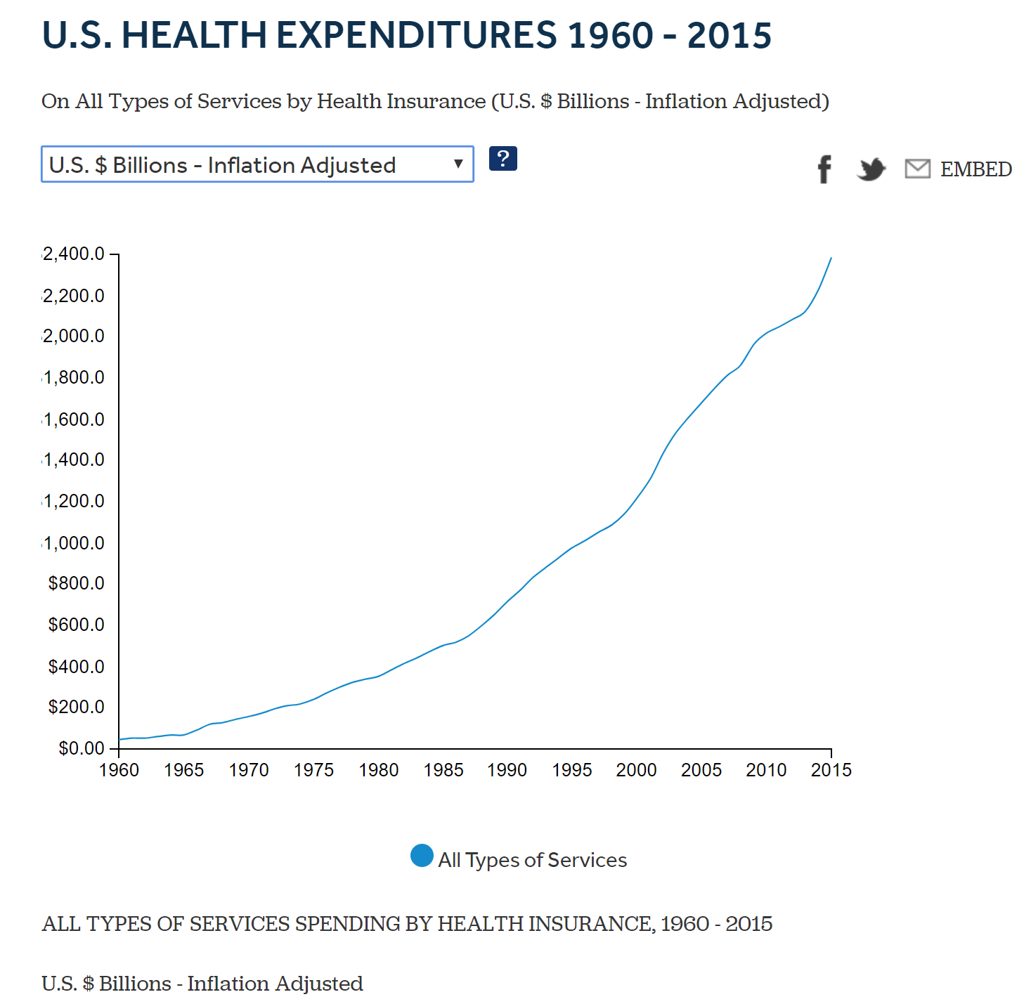 Figure 3: Total healthcare spending managed by insurance and adjusted for inflation is growing exponentially despite our efforts.