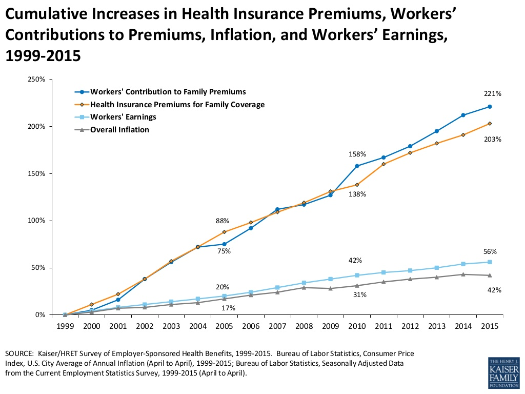 Figure 4: Healthcare continues to suppress wages in spite of our effort.