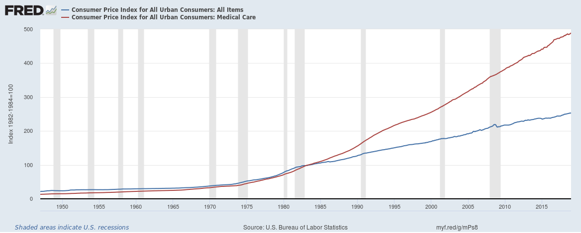 Figure 1: Consumer Price Index all items vs medical care -- From St Louis Federal Reserve Bank
