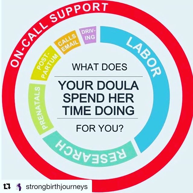 """As we continue to mark #worlddoulaweek, I thought this might be an interesting perspective as to what we spend our time doing and why our fees may seem steep at first. Though I might add more to the drive time in the chart. 😂🚗 Being a doula is not for the faint of heart. Plans must be dropped and rescheduled constantly, backup is always needed just in case, your phone is never turned off and you usually lose sleep at a birth. Labor itself varies widely, but we never know how it's going to go! Prenatals, postpartum, texting, calling, emails - time adds up. . . I say all this not to elicit pity (we know what we signed up for with the job!) but to bring some understanding about fees. While I 100% believe every doula is worth a good wage, some are willing to work for very low fees while completing certification or for clients at a certain  income level. Most of us will work out a payment plan. Many cities have community doula organizations that provide doula services for little to no cost. Ask around - you'll likely find a variety in price range in your area. But remember that no matter what the fee, it is always a labor of love because we believe YOU are worth it.❤️"""" and - we LOVE what we do(ula)! . .  Repost @strongbirthjourneys #doula #birthdoula #mamabeardoulaky  #mamabeardoulaservices #lexington #kentucky #sharethelex #babies #children #mama #love #women #empowerment #labor #lexingtondoula #sharethelex #DONA #pregnant #pregnancy #newborn #newborncare #momlife #newmom #naturalbirth #worlddoulaweek #worlddoulaweek2019"""