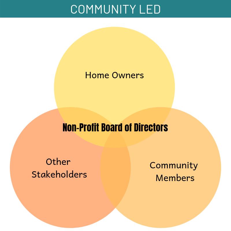 Non-Profit Board of Directors.png