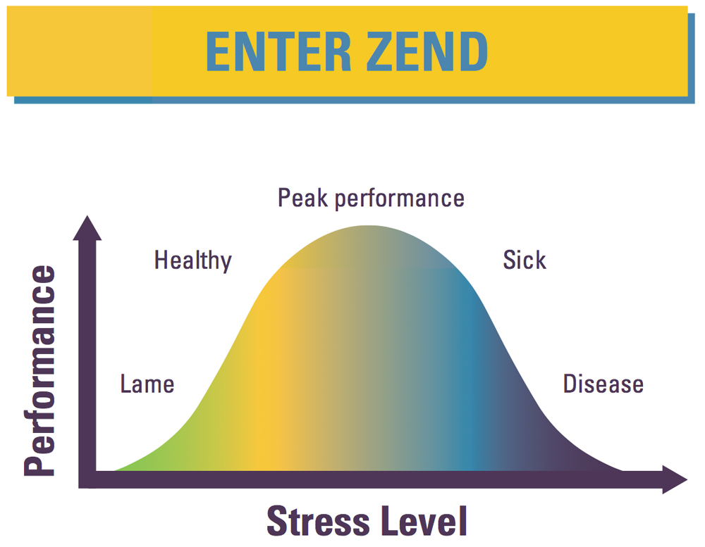 Peak Performance - Zend keeps you in the peak performance zone and allows you to enter a ow state of limitless achievement where you live your dreams.