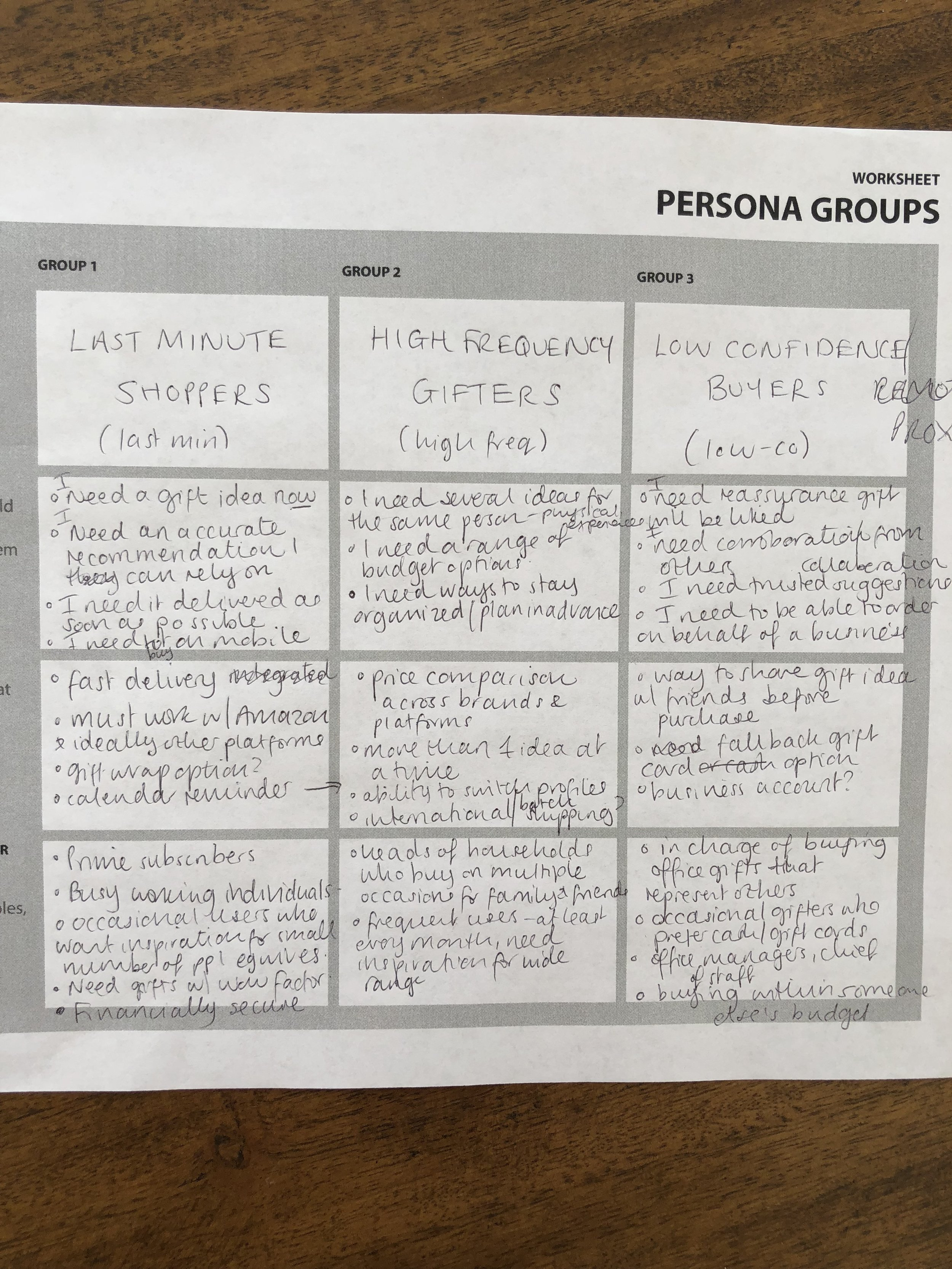 Workshopping different persona groups