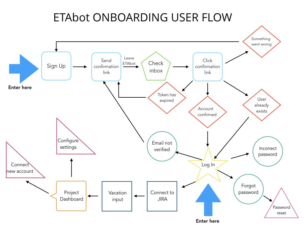 ETAbot onboarding user flow v2.001.jpeg