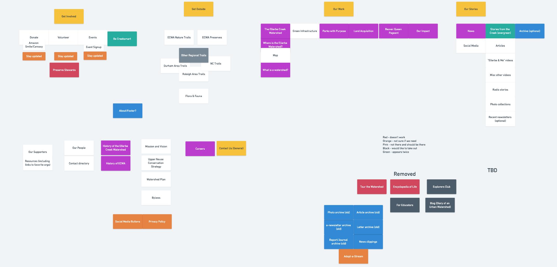 Brainstorming Information Architecture
