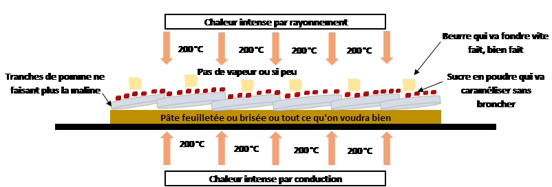 Complexité des transferts de chaleur lors de la cuisson des tartes fines. Au secours !
