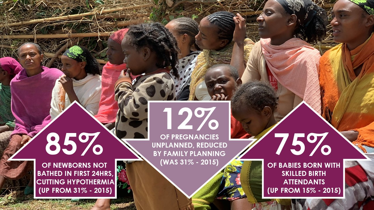 Women and Children First, and our partners, have helped mums and babies survive and thrive