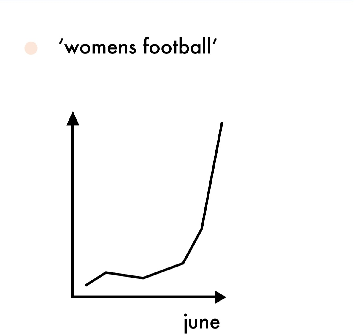 Google Trends has seen a rise in people searching the term 'women's football' 💪