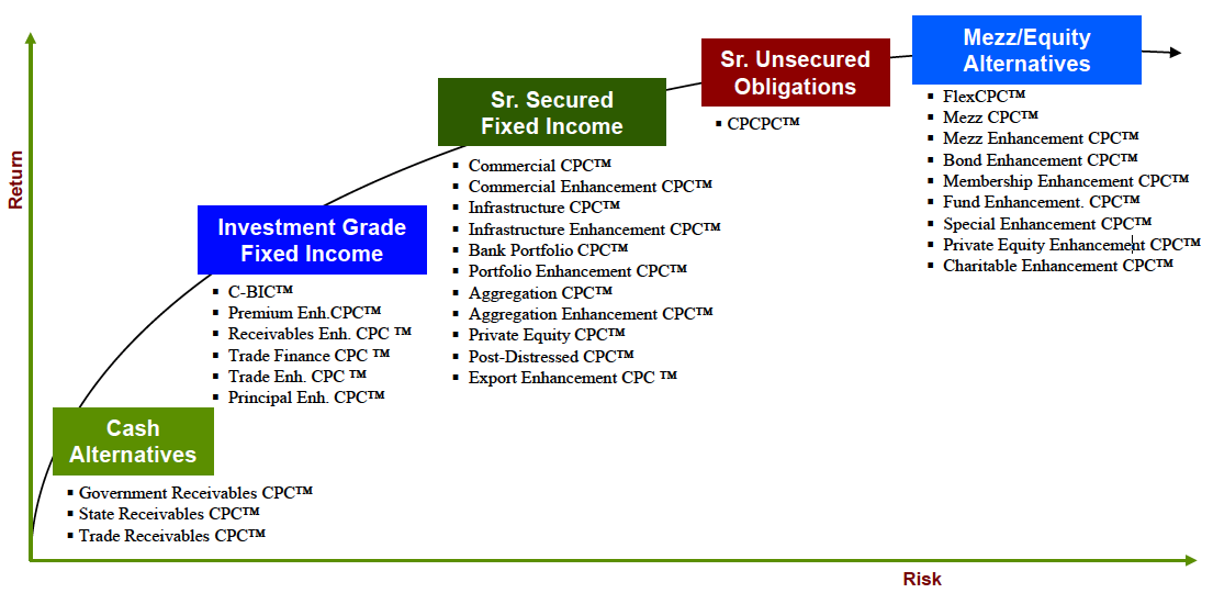 UFT Commercial Finance™ brings tp market a broad array of standardized CPC™ products meet the needs of our Participants.