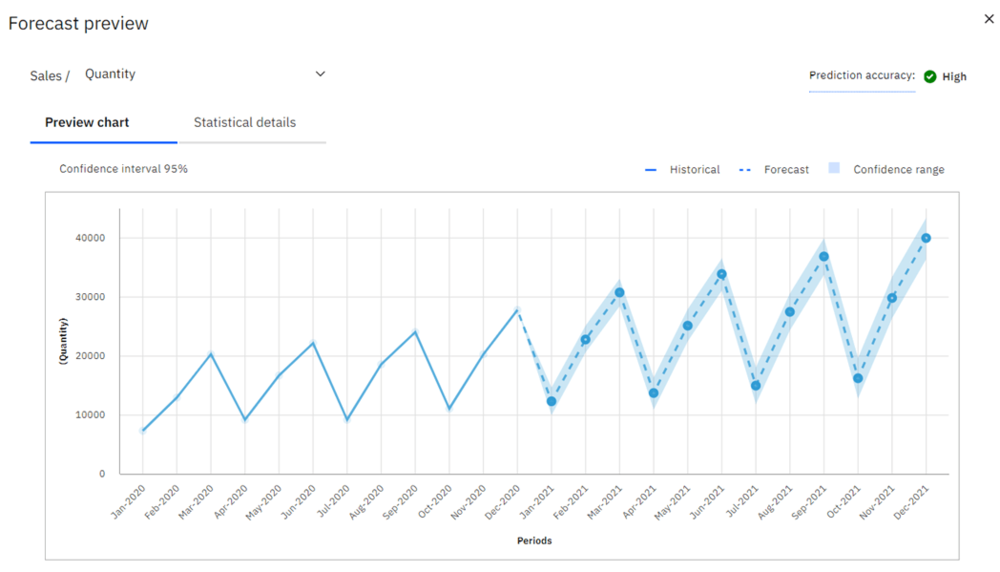 Forecast Preview in Planning Analytics Workspace