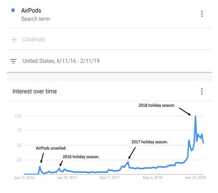 airpod sales graph.png