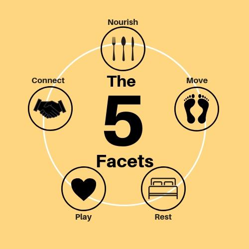 The+5+Facets-The-Wonderfulness-Program-Marci+Bowman.jpg