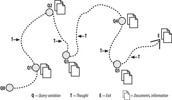 Bates' Berrypicking Information Retrieval Model  (source)