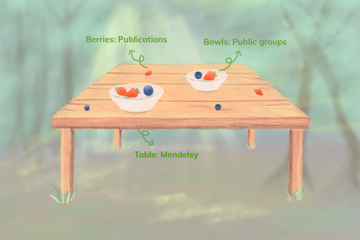 Picking berries from Mendeley's public groups, by Huiqin Gao