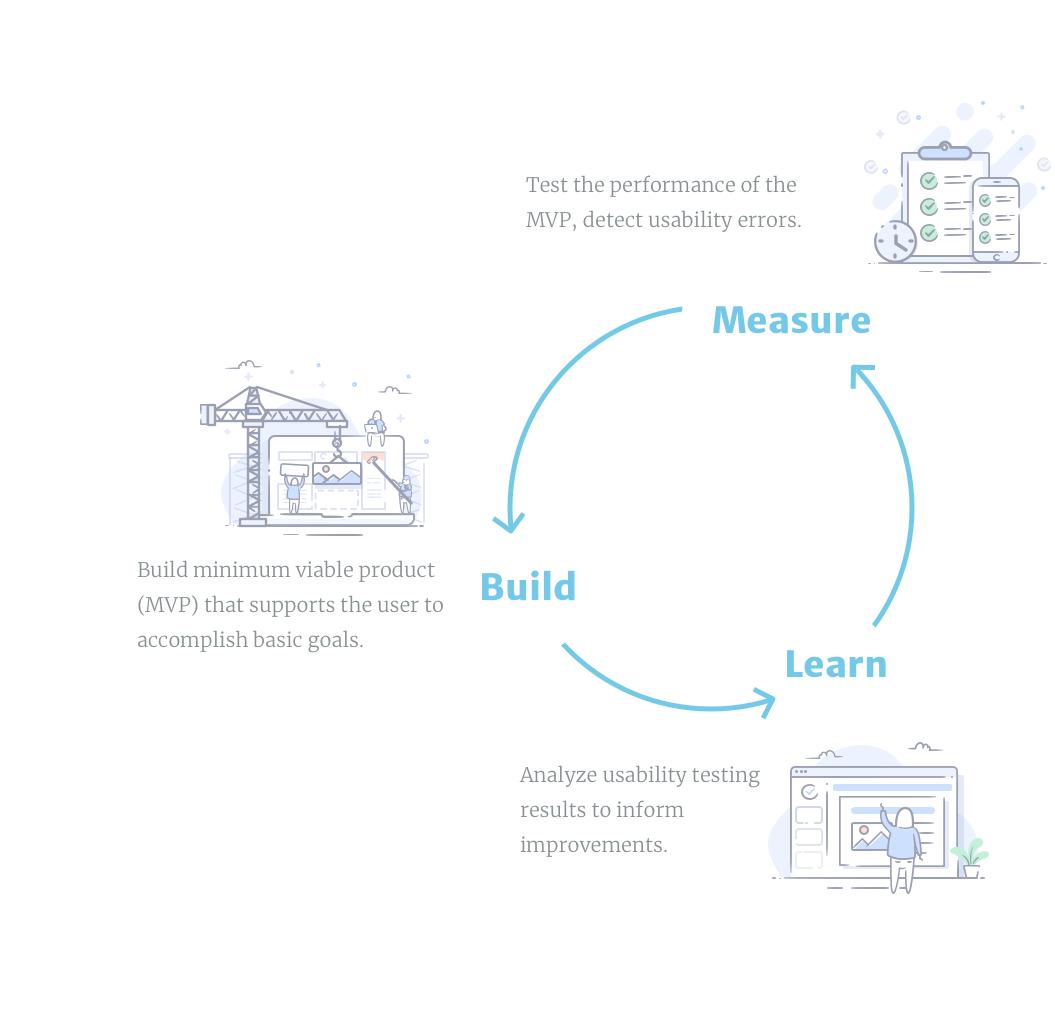 Build-measure-learn loop - I followed the build-measure-learn loop to come to my design solution.