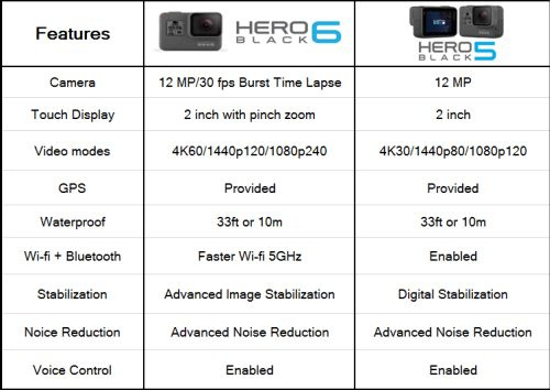GoPro Hero 6 and Hero 5 comparison sheet at a glance