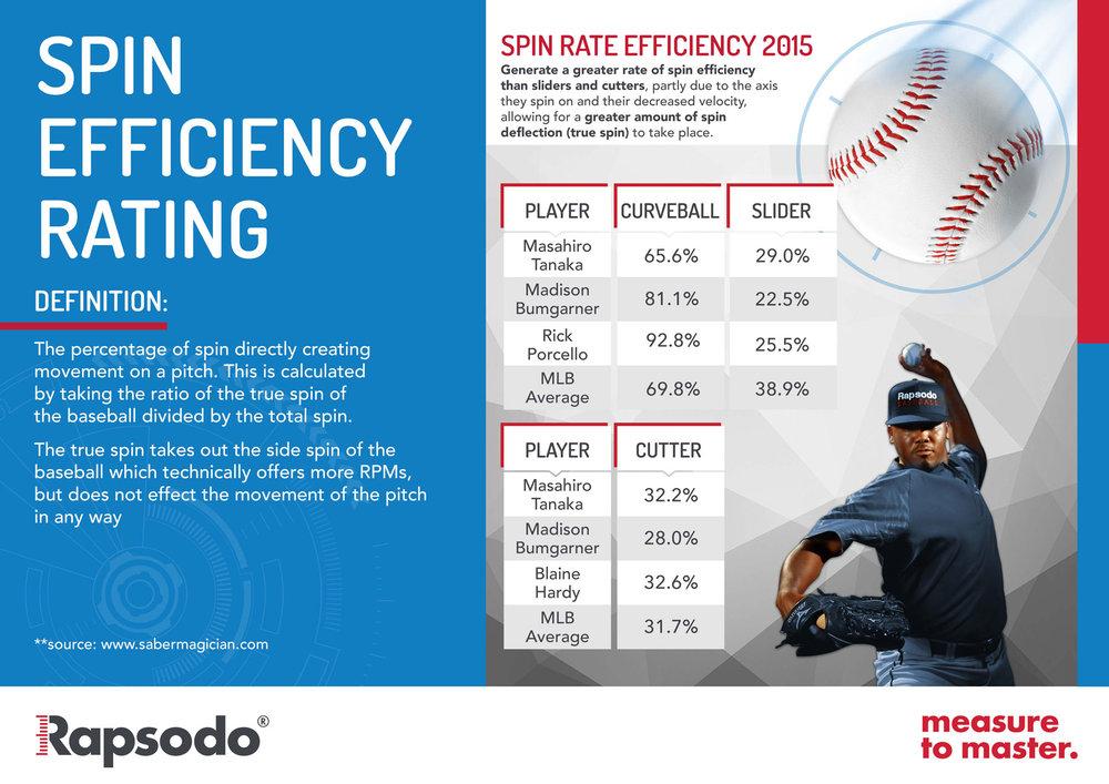 Spin Rate Prp Baseball Free Blogs Prp Baseball