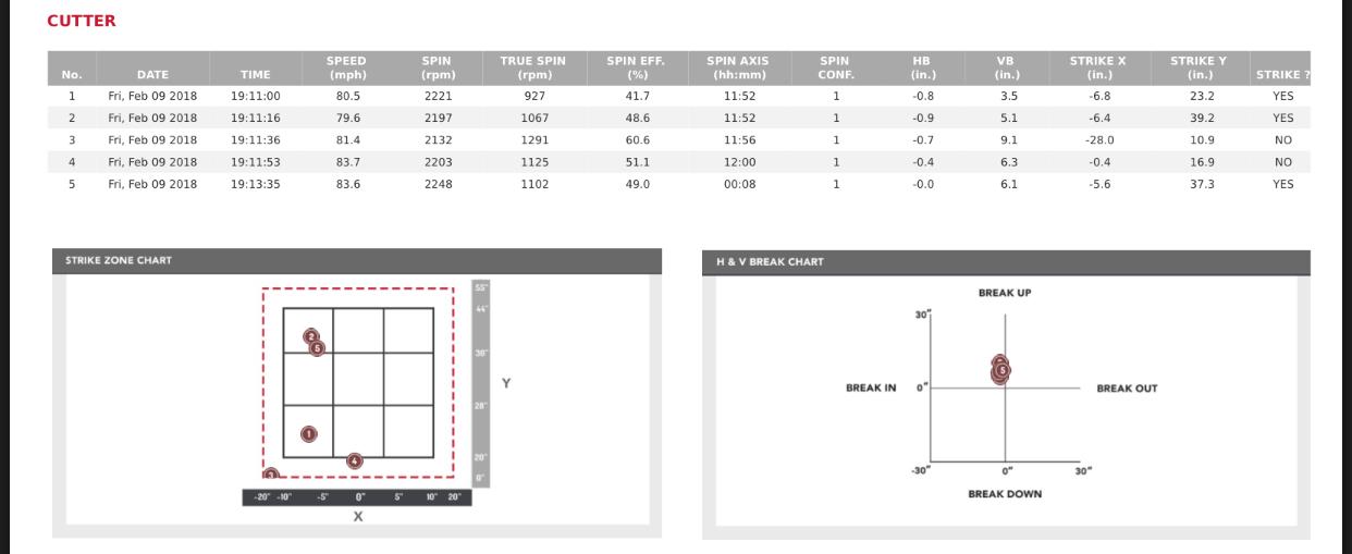 Pitch Data - Cutter - RHP