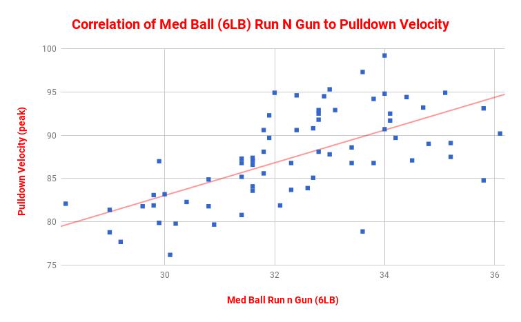 correlation mb run n gun to pulldown.png