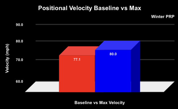 Baseline Velocity to Max Velocity in our Winter PRP using plyocare balls, long toss, pulldowns, med balls, and more!