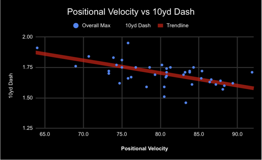 10yd Dash to Velo.jpg