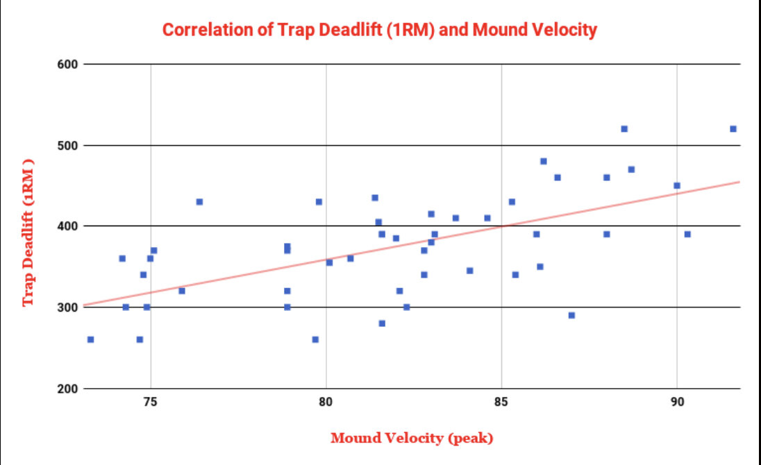 Throwing Velocity vs Trap Bar Deadlift (1RM)