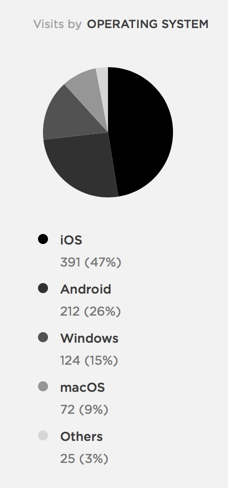 Total by OS