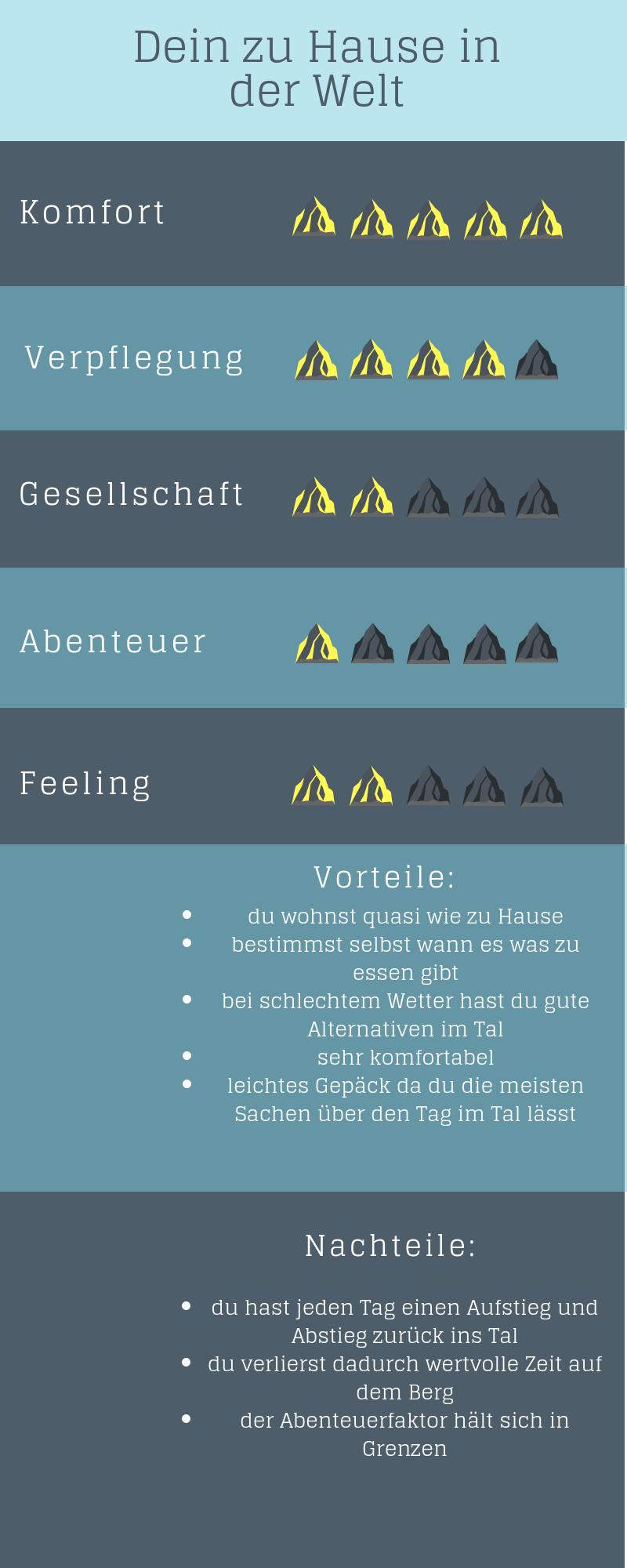 Vergleich Übernachtung im Airbnb