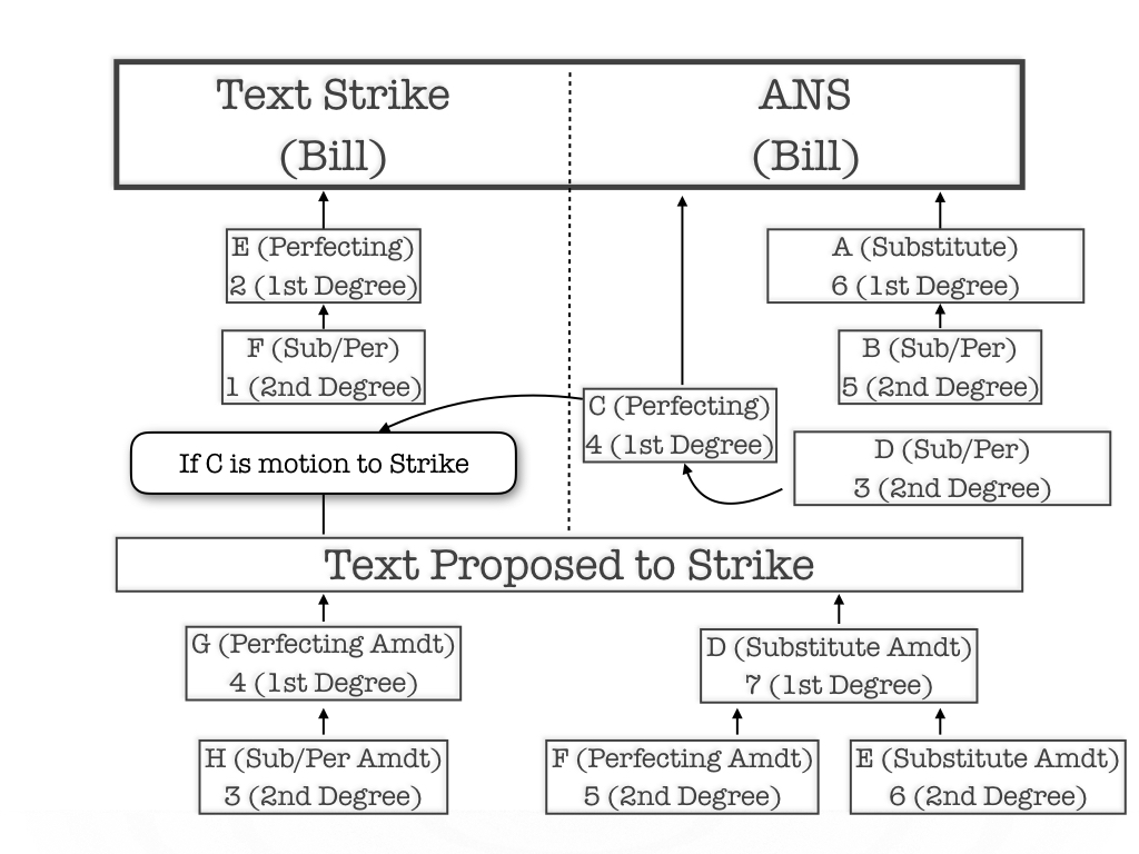 Chart 4: Amendment to Strike and Insert (substitute for a bill or ANS)