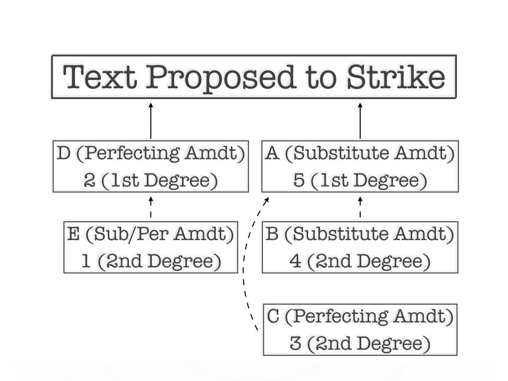 Chart 2: Amendment to Strike