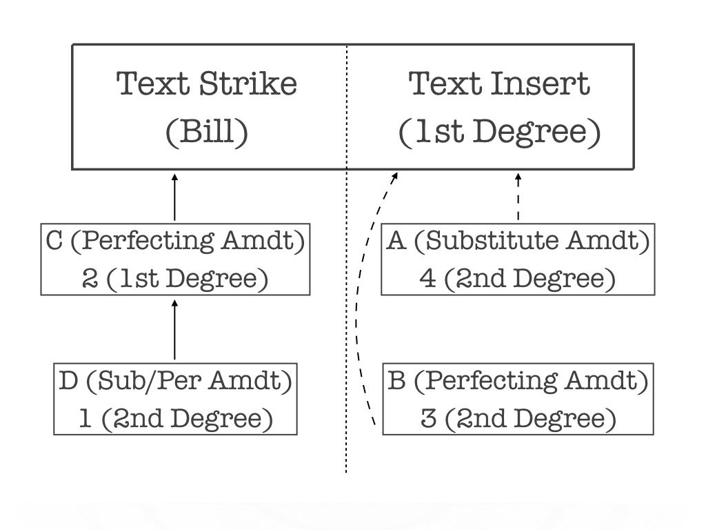 Chart 3: Amendment to Strike and Insert