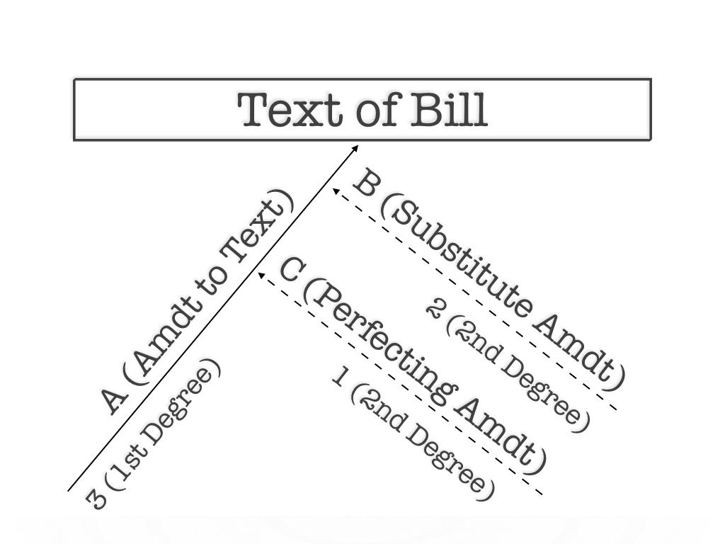 Chart 1: Amendment to Insert