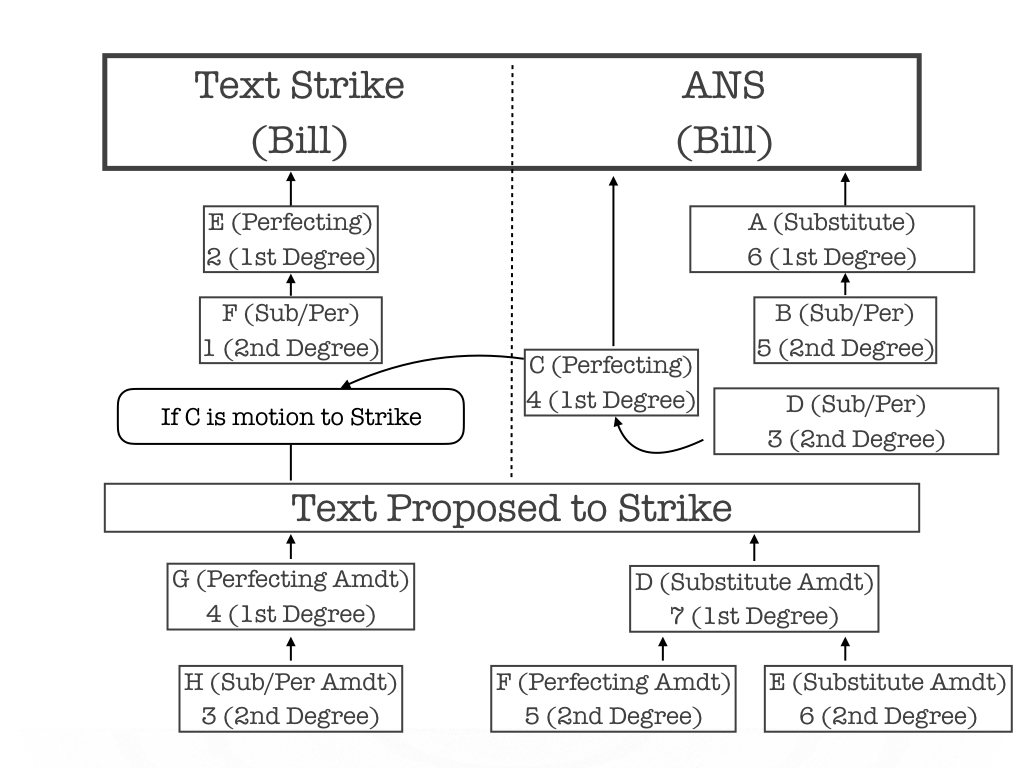 Chart 4: Amendment to Strike and Insert (Substitute for Bill)