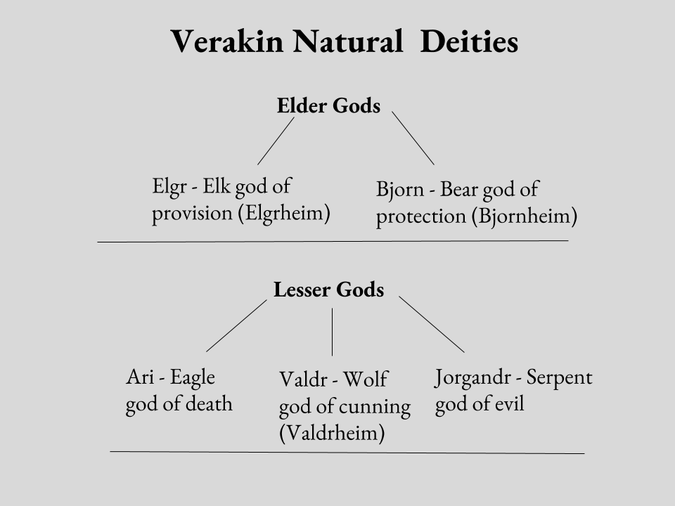 Verakin Natural  Deities (1).png