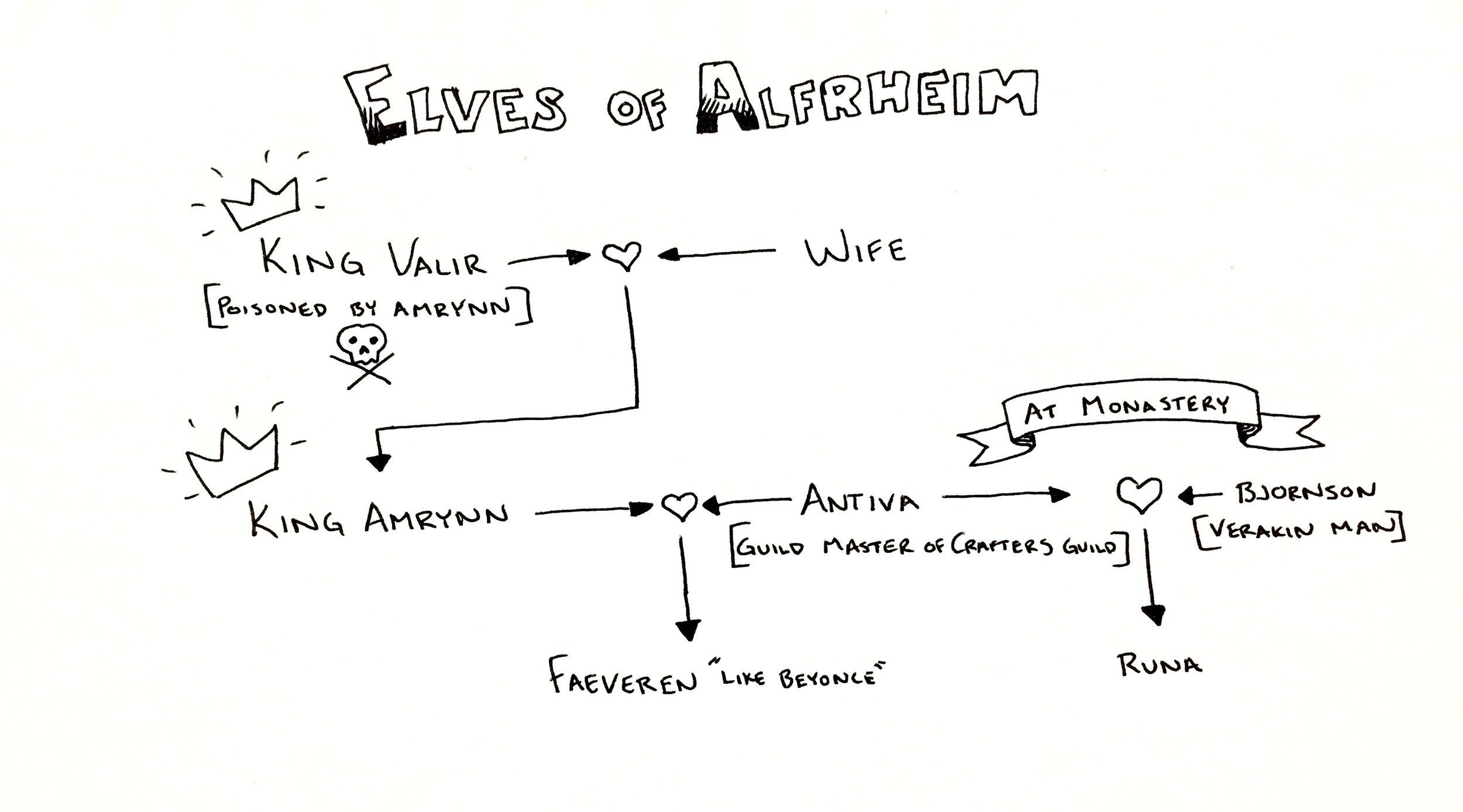 Alfrheim Infograph.jpg