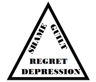 GUILT SHAME DEPRESSION TRIANGLE 7.PNG