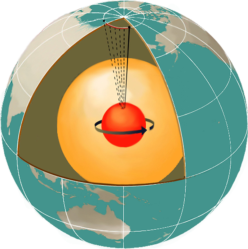 Seismic waves traveling in between the Earth's poles travel faster than those between the equator - one sign of the textured nature of Earth's solid iron inner core. A recent study from KTH explains how the core retains its unique solid form. (Image: Dixon Rohr)