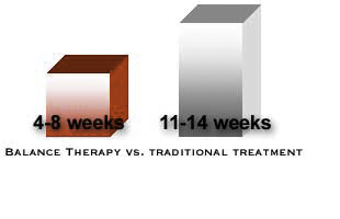 balance therapy vs traditional treatment